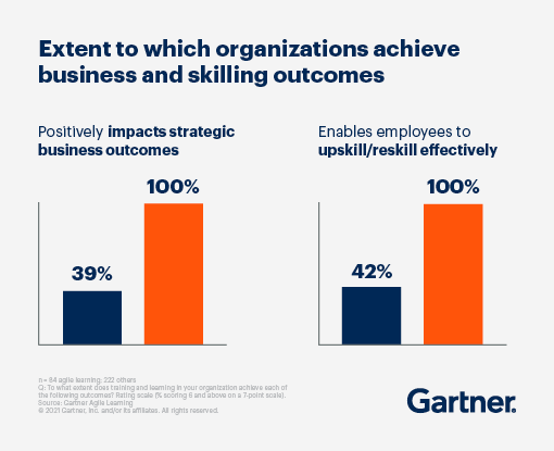 Bar graph displaying the extent to which organizations achieve business and skilling outcomes.