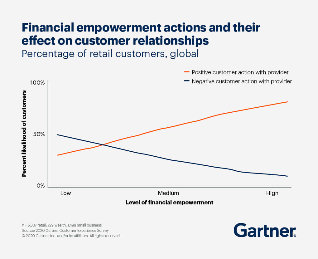 A graph showing financial empowerment actions and their effect on customer relations by percentage of retail customers globally, with a high level of financial empowerment raising the percent of likelihood of positive customer action with the provider.