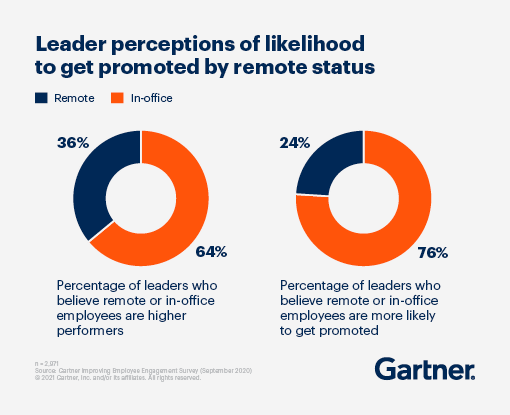 Pie charts displaying leader perceptions of likelihood to get promoted by remote status. 64% of leaders believe in-office employees are higher performers and 76% leaders believe in-office employees are more likely to get promoted.