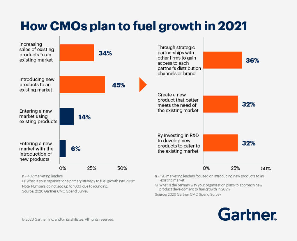 A bar graph showing how CMOs plan to fuel growth in 2021, with Introducing new products to an existing market at 45%