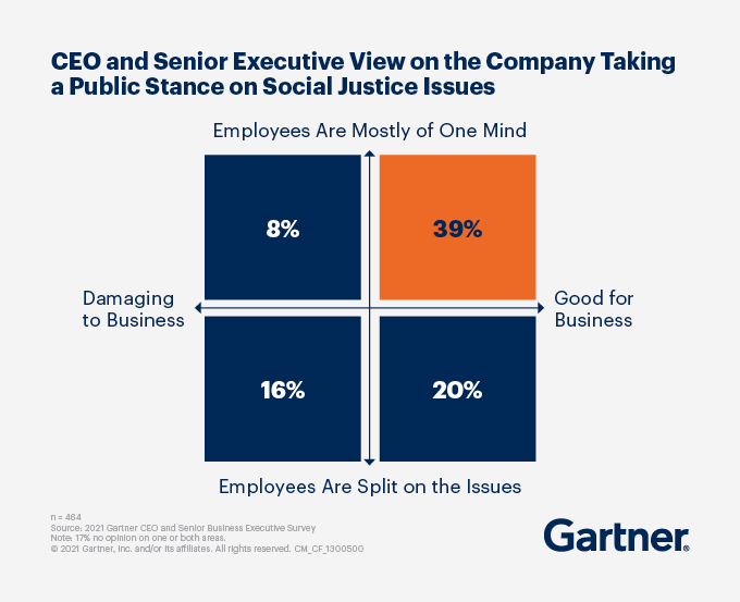 CEO and Senior Executive View on the company taking a public stance on social justice issues