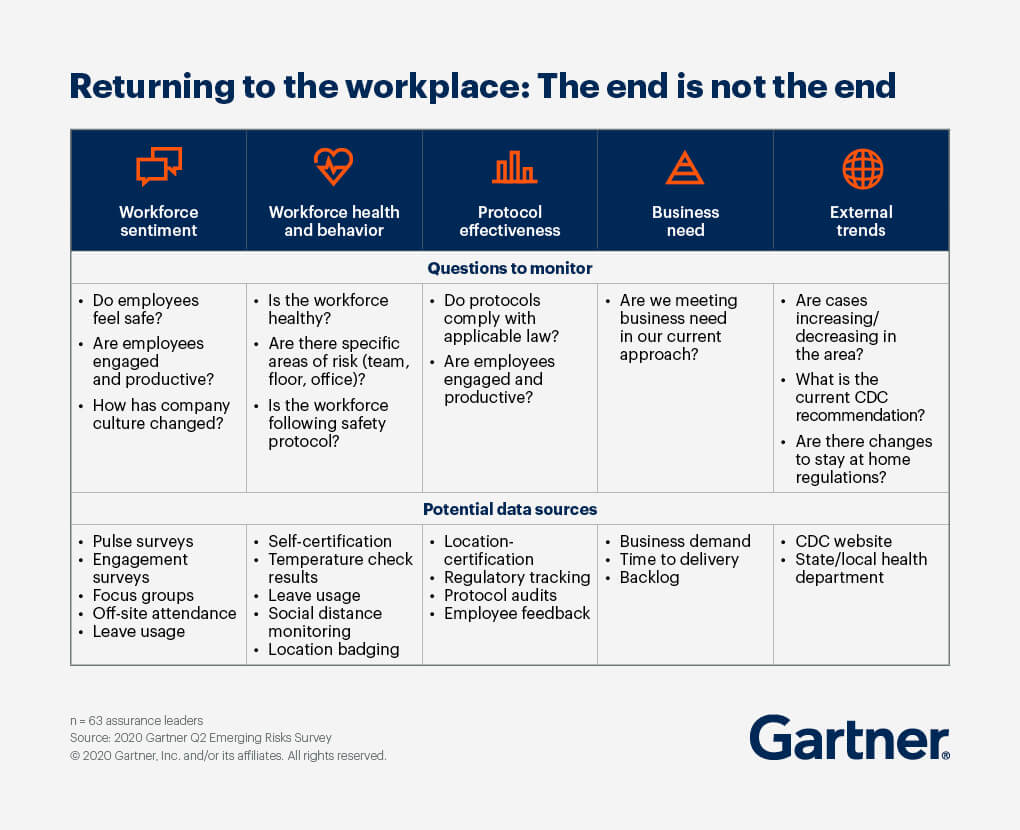 A chart breaking down questions to monitor and potential data sources to utilize when returning to the workplace, broken into categories of workforce sentiment, workforce health and behavior, protocol effectiveness, business need, and external trends.