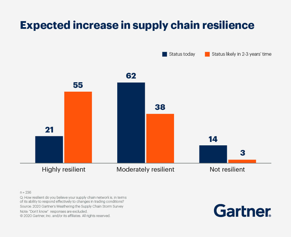 A bar chart showing the expected increase in supply chain resilience, comparing the status today to the status likely in 2-3 years' time.