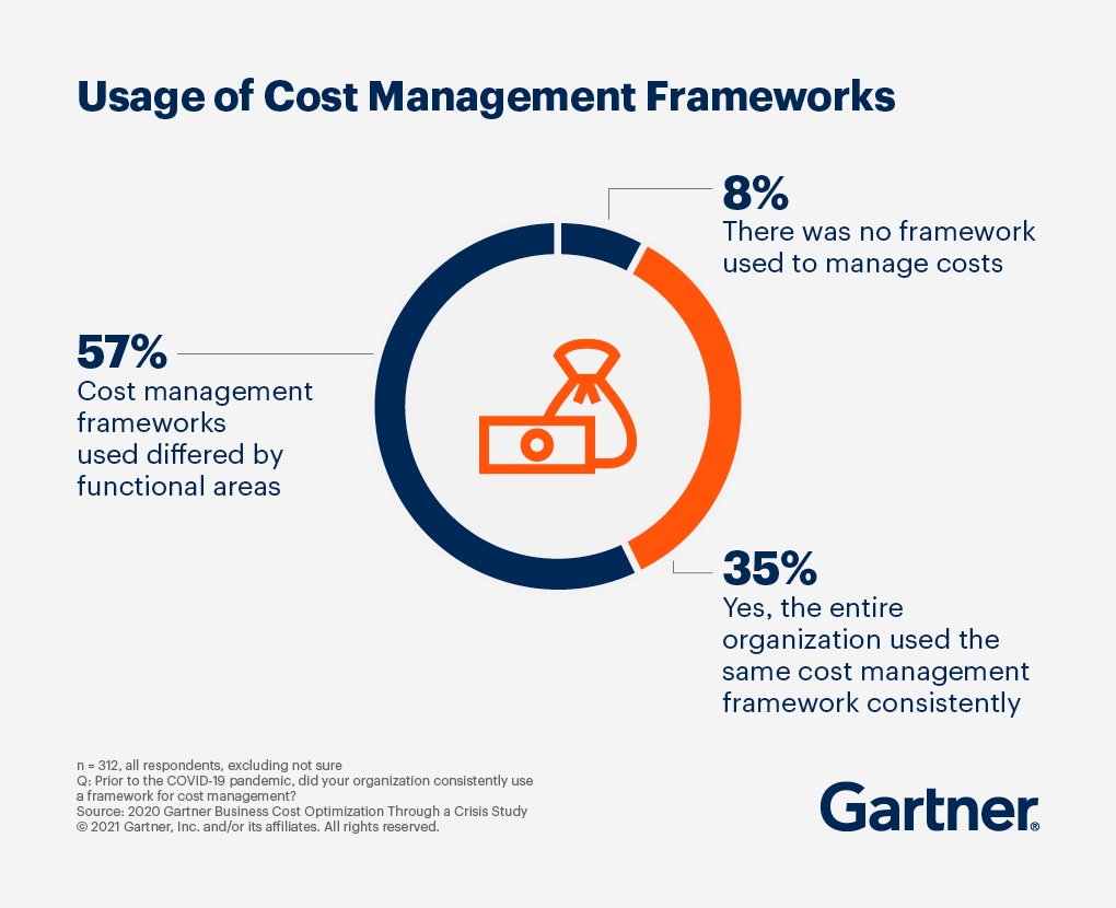 According to the 2020 Gartner Business Cost Optimization through a Crisis Study, 57% of cost management frameworks used differed by functional areas.
