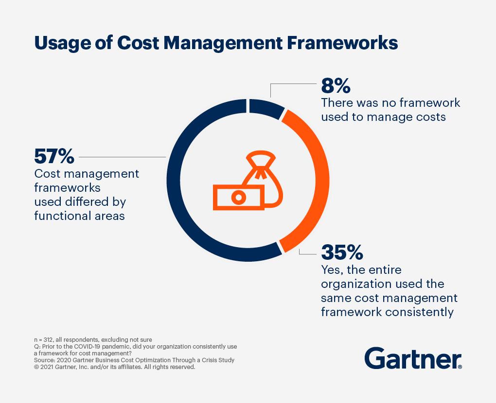 根据2020年Gartner的《通过危机研究优化业务成本》,57%的成本管理框架因职能领域的不同而不同。