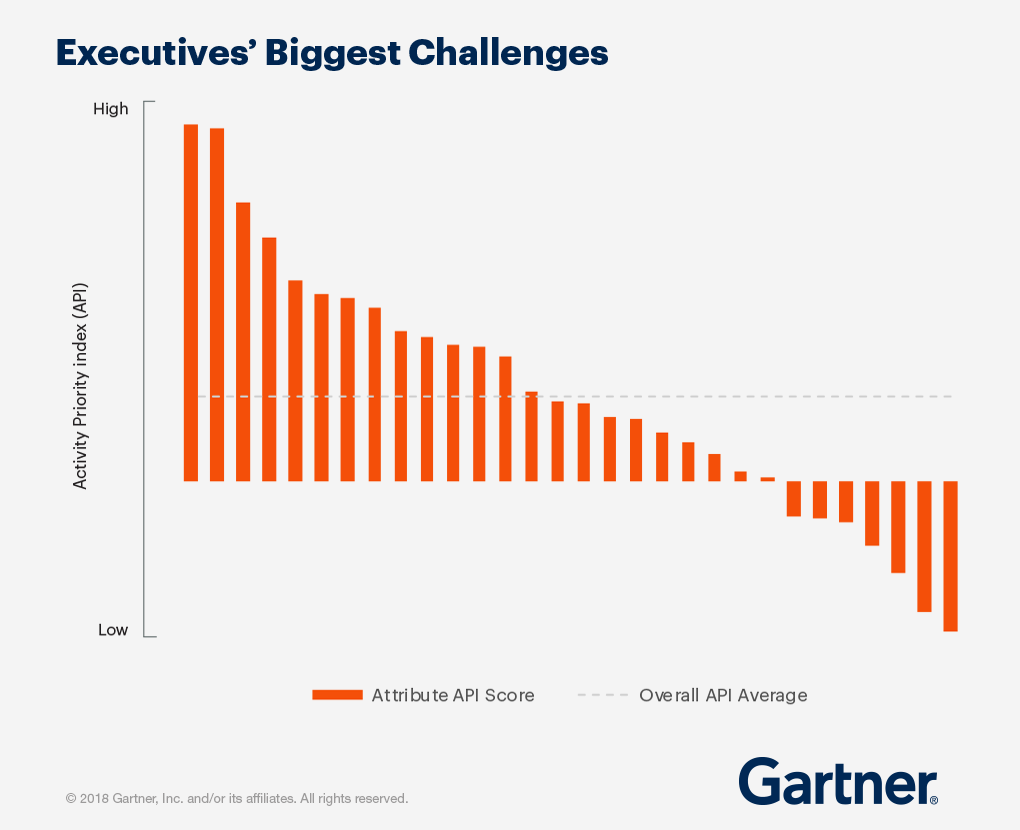 A graph of executive's biggest challenges bu an activity priority index