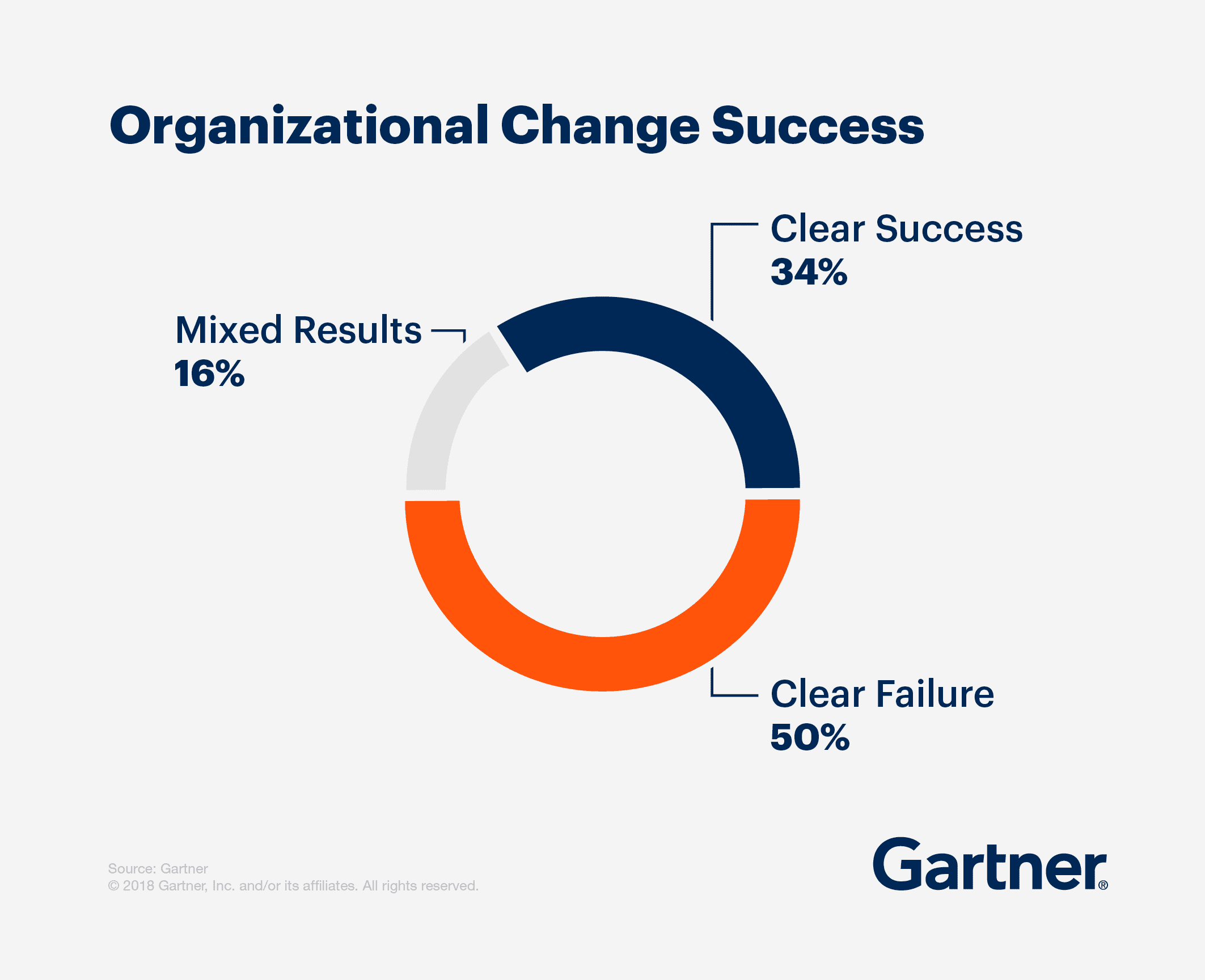 Organizational Change Success is made up of: 34% clear success, 50% clear failure, and 16% mixed results.