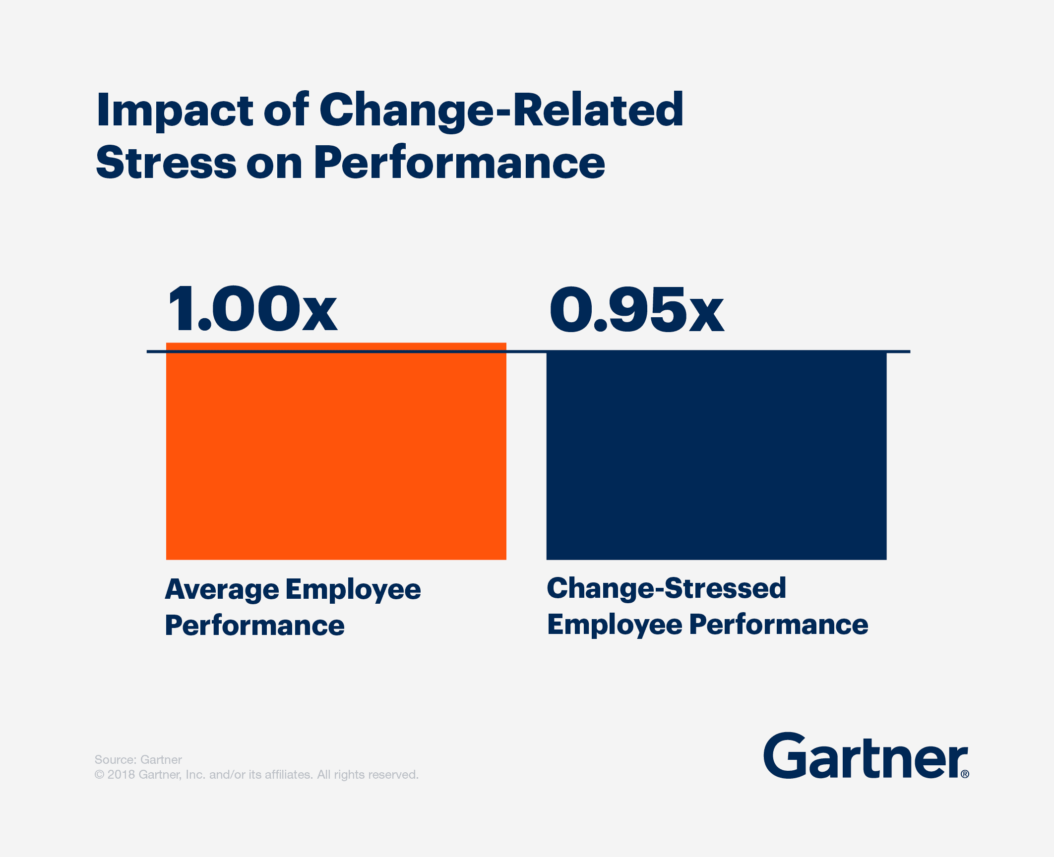 The impact of change-related stress on performance: Change-stressed employees perform 5% worse than average.