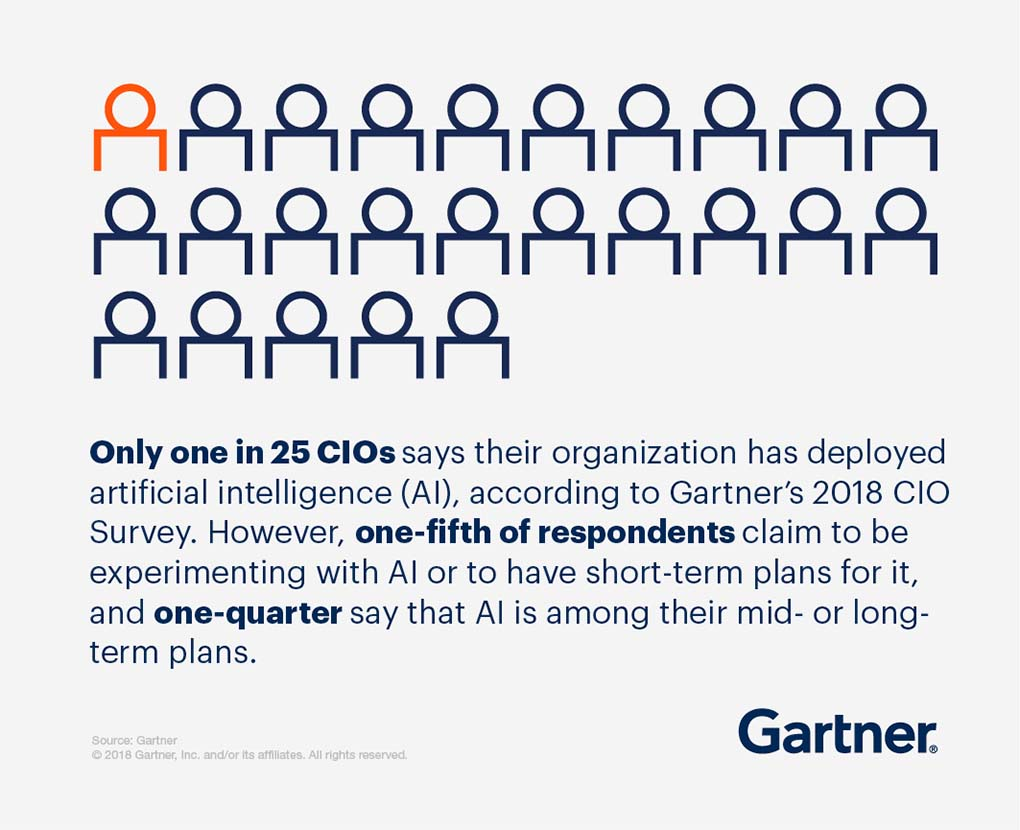 Digital talent is hard to find. Only one in 25 CIOs says their organization has deployed AI.