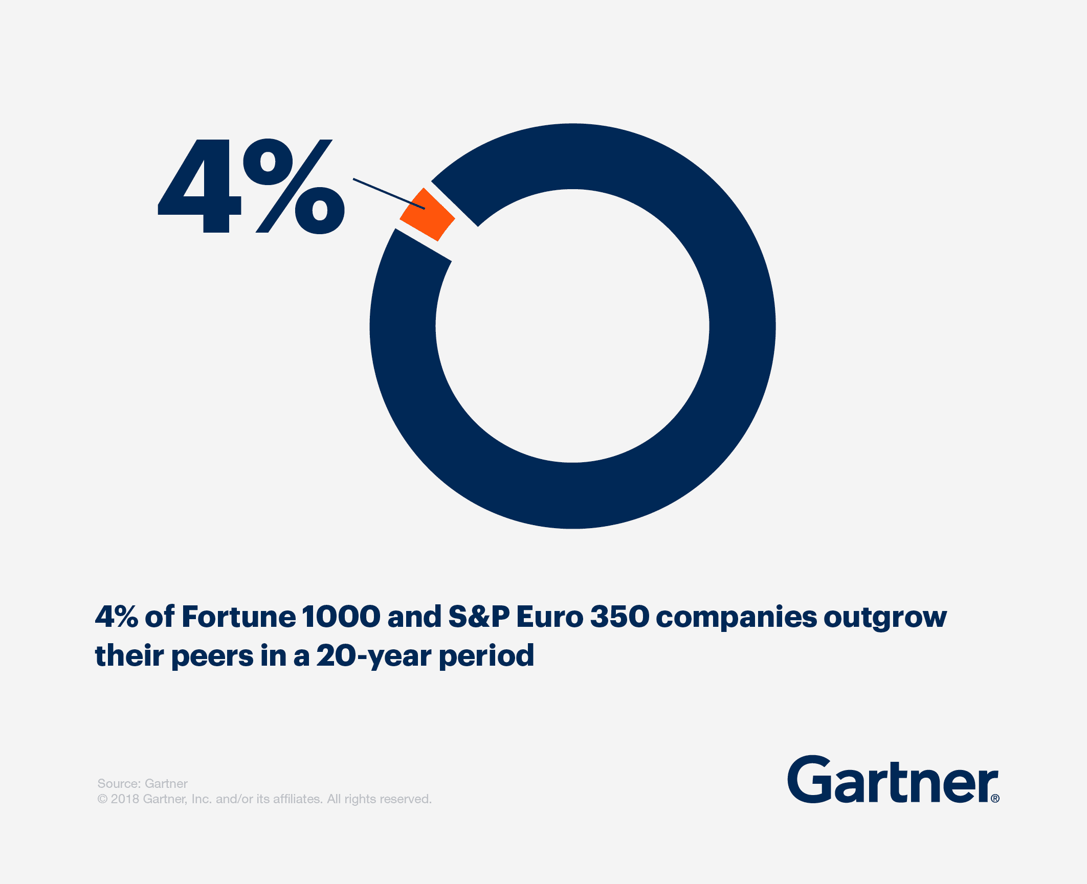 4% of Fortune 1000 and S&P Euro 350 companies outgrow their peers in a 20 year period