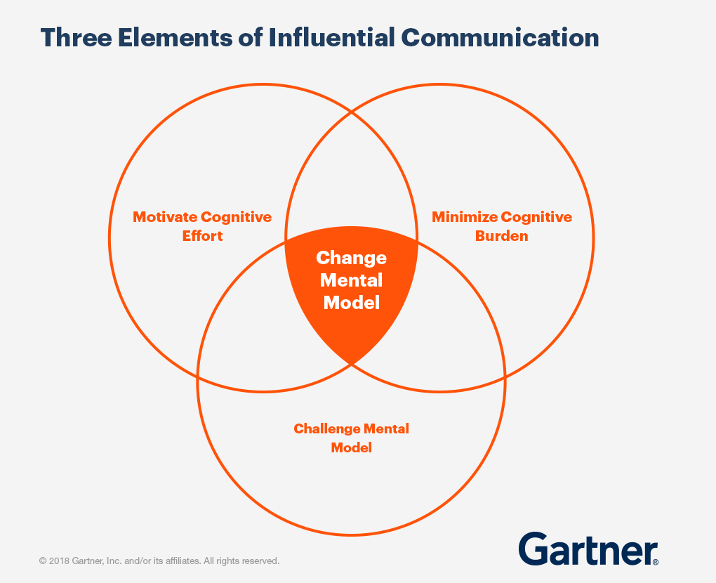Three Elements of Influential Communication. Motivate Cognitive Effort, Minimize Cognitive Burden, Challenge Mental Model.