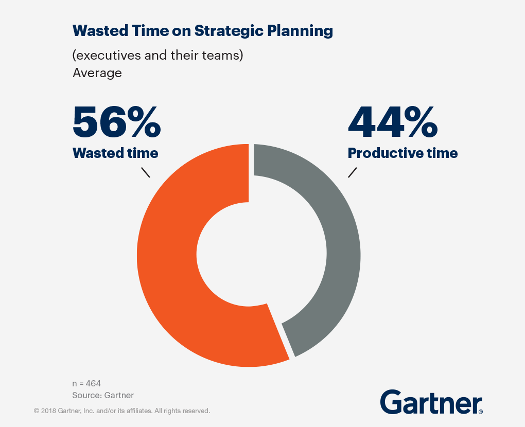 Wasted time on strategic planning -- 56% wasted time, 44% productive time
