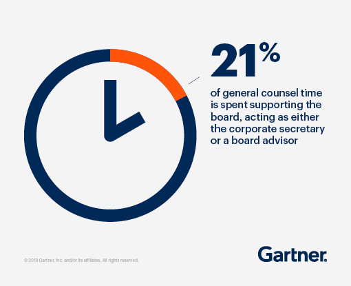21% of general counsel time is spent supporting the board, acting as either the corporate secretary or a board advisor.