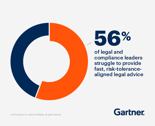 56% of legal and compliance leaders struggle to provide fast, risk-tolerance-aligned legal advice.