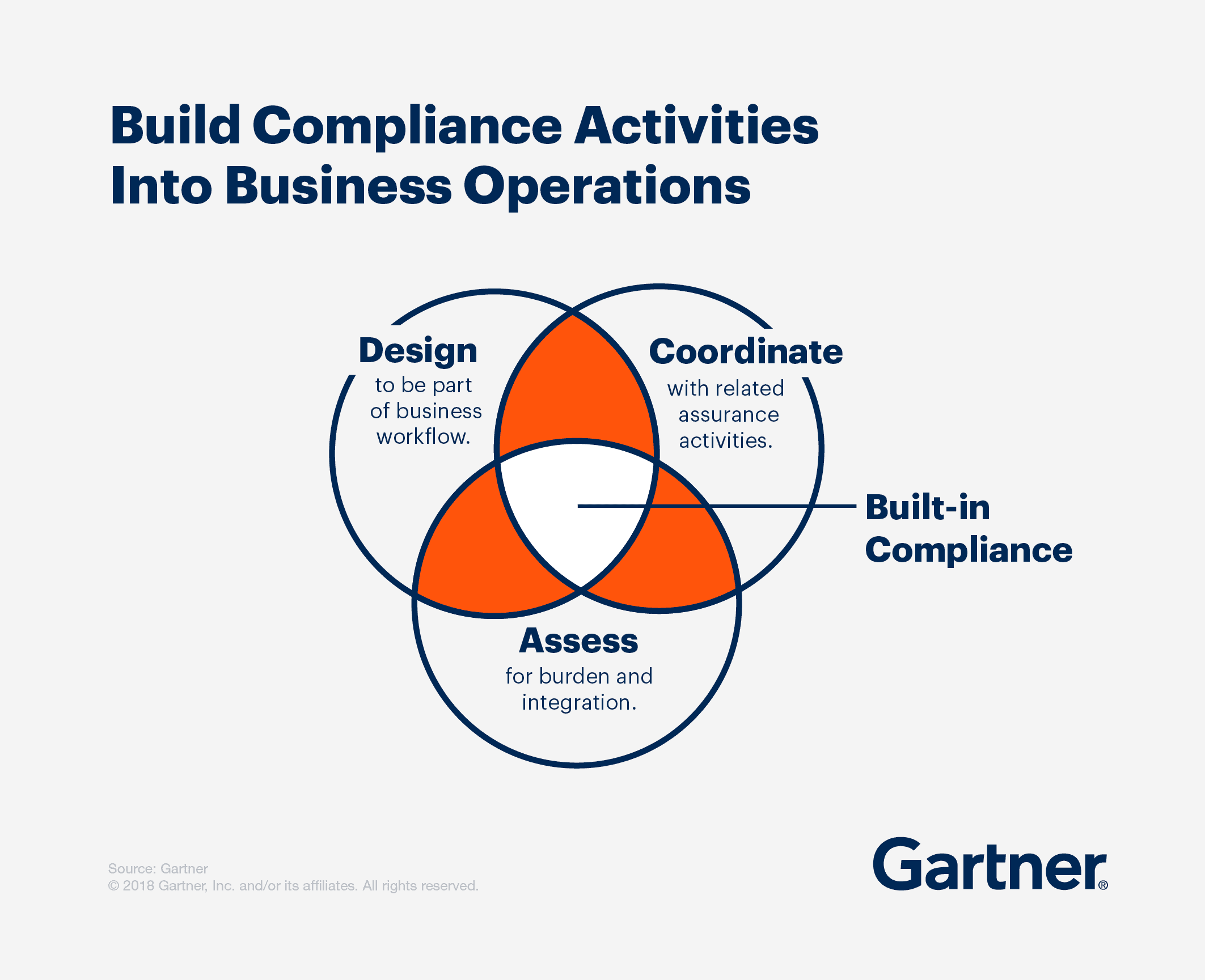 Build compliance activities into business operations: (1) Design to be part of business workflow; (2) Coordinate with related assurance activities; and (3) Assess for burden and integration.