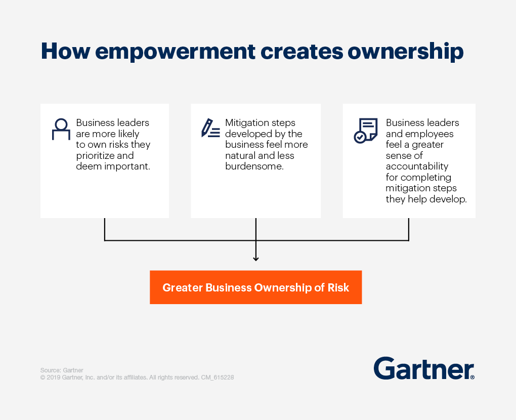 How Empowerment creates ownership, leading to greater business ownership of risk
