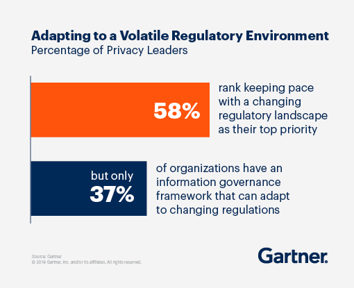 Adapting to a volatile regulatory environment: 58% rank keeping pace with a changing regulatory landscape as their top priority, but only 37% of organizations have an information governance framework that can adapt to changing regulations.
