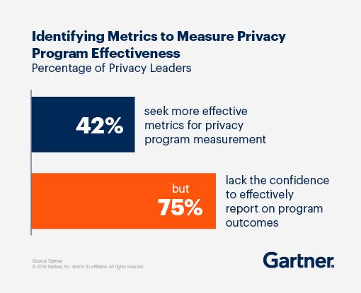 Identifying metrics to measure privacy program effectiveness: 42% seek more effective metrics for privacy program measurement, but 75% lack the confidence to effectively report on program outcomes.