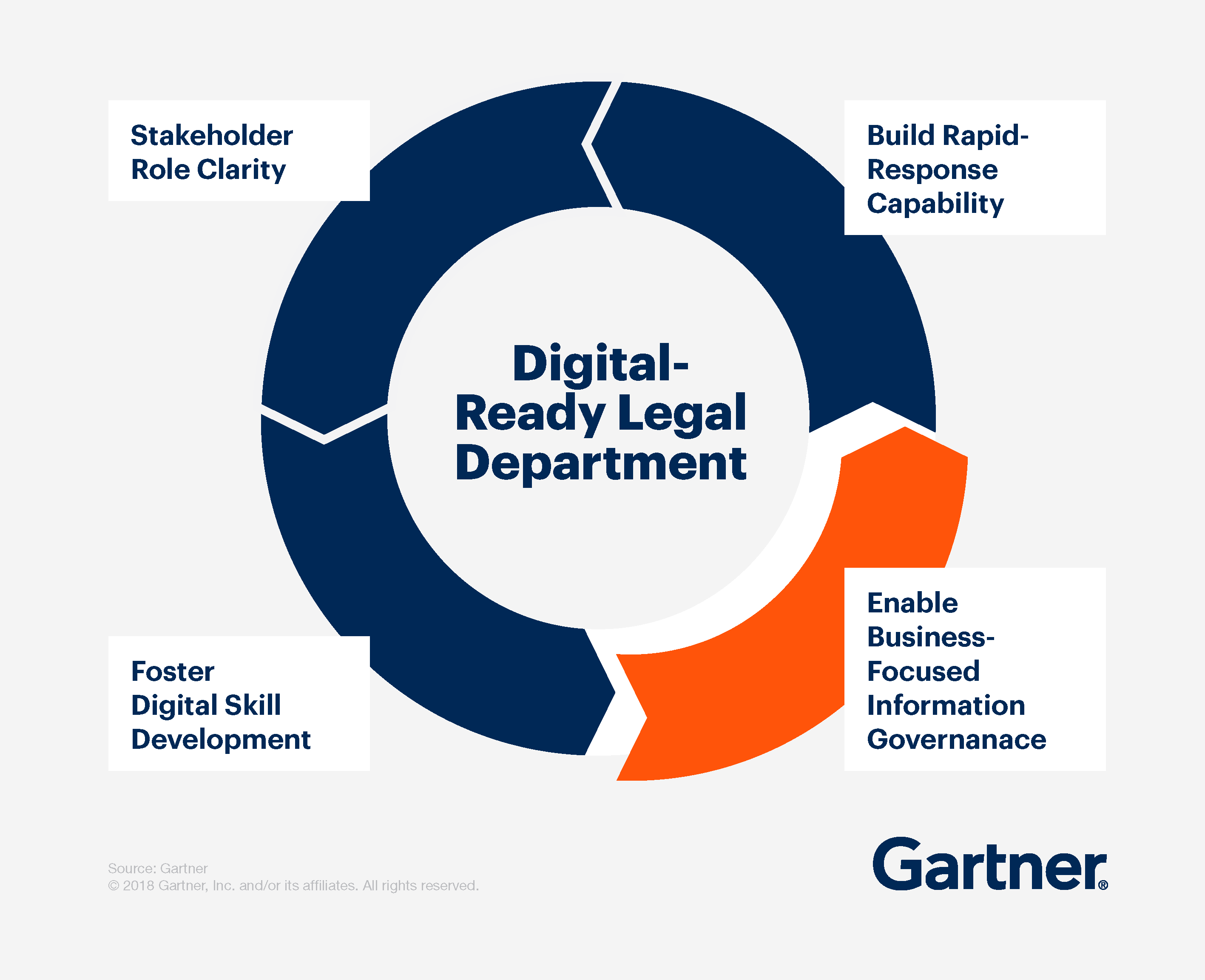 Digital-Ready Legal Department: Build Rapid-Response credibility, Stakeholder role clarity, Foster digital skill development, Enable business-focused information governance