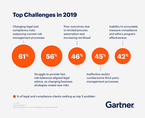 Graphic showing the Top Challenges in 2019 based on the percentage of legal and compliance clients ranking as a top 5 problem.