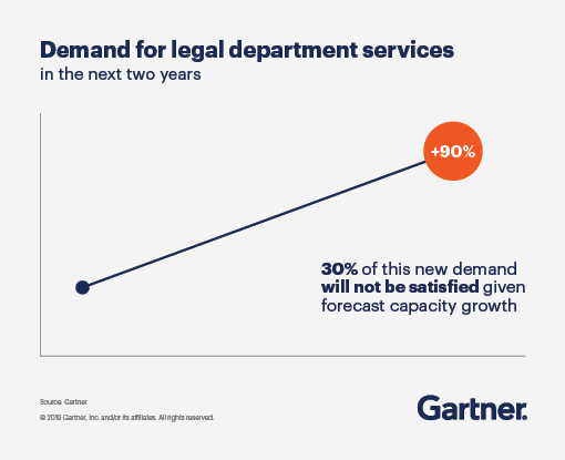 Demand for legal department services by 2020 has increased 85%. 10% to 30% of this new demand will not be satisfied given forecast capacity growth.