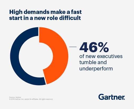 High demands make a fast start in a new role difficult: 46% of new executives tumble and underperform