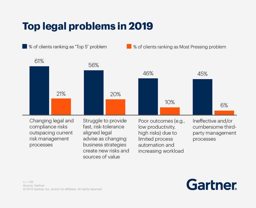 """Top legal problems in 2019, % of clients ranking as """"top 5"""" problem vs % of clients ranking ad Most Pressing problem"""