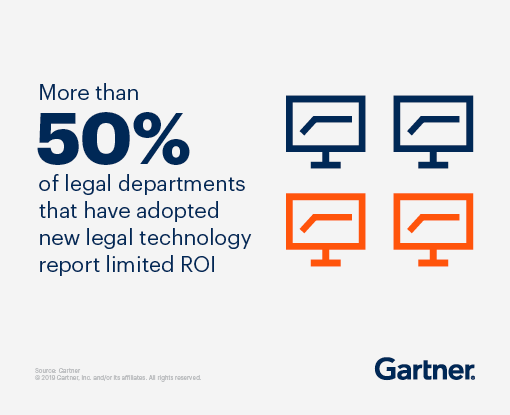 More than 50% of legal departments that have adopted new legal technology report limited ROI.