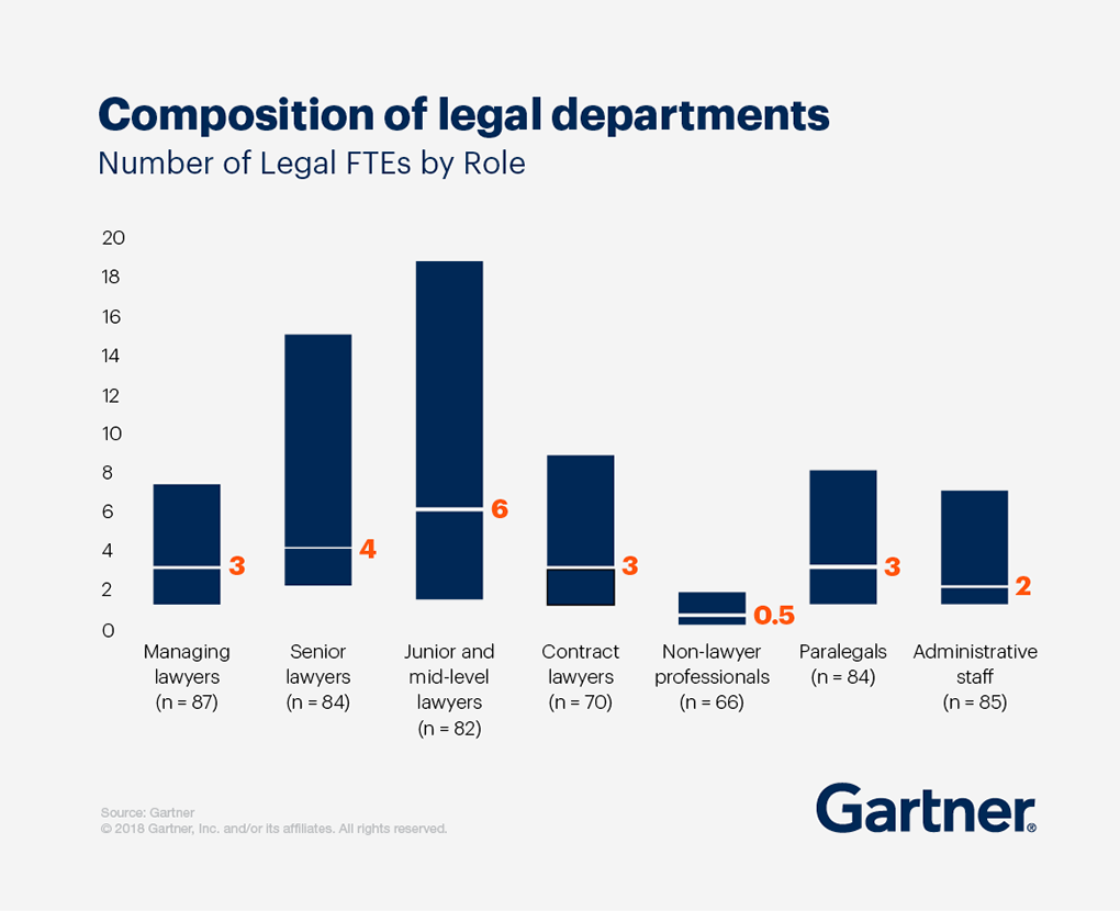 A graph showing the composition of legal departments and the number of Legal FTEs by role