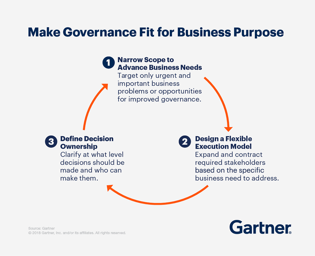 Make Governance fir for the business purpose. 1) Narrow Scope to Advance Business Needs. 2) Design a Flexible Execution Model. 3)Define Decision Ownership.