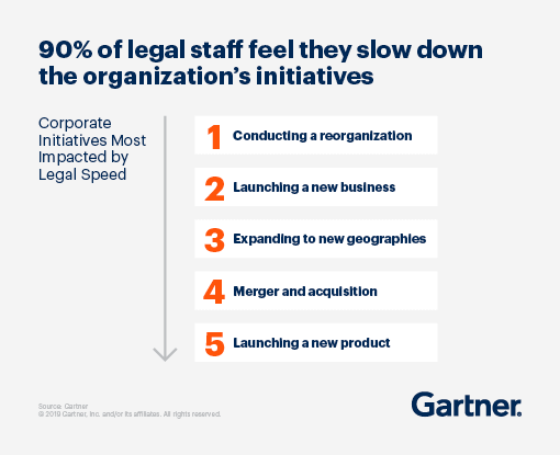 90% of legal staff feel they slow down the organization's initiatives.