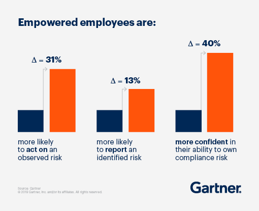 Bar graph displaying the empowered employees are: (1) 31% more likely to act on an observed risk, (2) 13% more likely to report an identified risk, and (3) 40% more confident in their ability to own compliance risk.