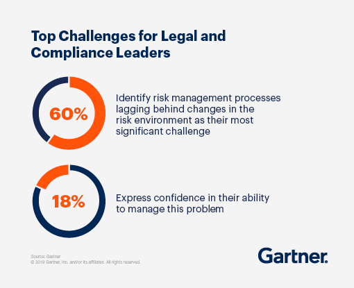 Top Challenges for Legal and Compliance Leaders: 60% Identify risk management processes lagging behind changes in the risk environment as their most significant challenge and 18% express confidence in their ability to manage this problem.