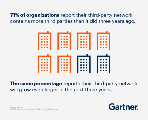 71% of organizations report their third-party network contains more third parties than it did three years ago. The same percentage reports their third-party network will grow even larger in the next three years.
