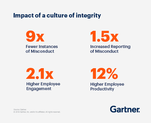Impact of a culture of integrity: 9x fewer instances of misconduct, 1.5x increased reporting of misconduct, 2.1x higher employee engagement, and 12% higher employee productivity.