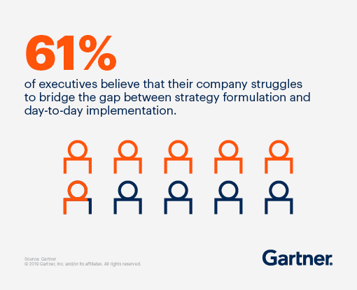 61% of executives believe that their company struggles to bridge the gap between strategy formulation and day-to-day implementation