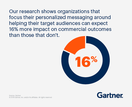 Our research shows organizations that focus their personalized messaging around helping their target audiences can expect 16% more impact on commercial outcomes than those that don't.