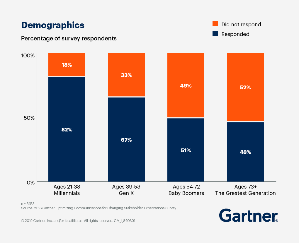 percentage of survey respondents, 82% of Millenials, 67% of GenX, 51% of Baby Boomers and 48% of ages 73+
