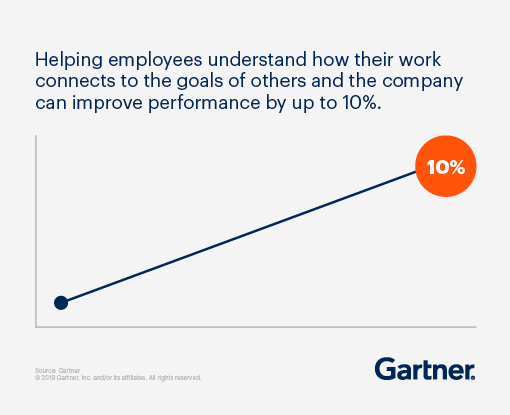 Helping employees understand how their work connects to the goals of others and the company can improve performance by up to 10%.