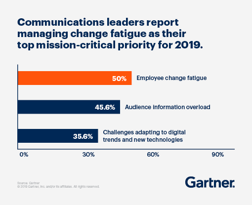 Communications leaders report managing change fatigue as their top mission-critical priority for 2019.