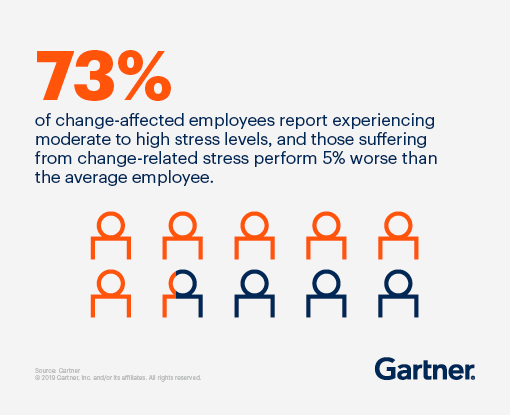 73% of change-affected employees report experiencing moderate to high stress levels, and those suffering from change-related stress perform 5% worse than the average employee.