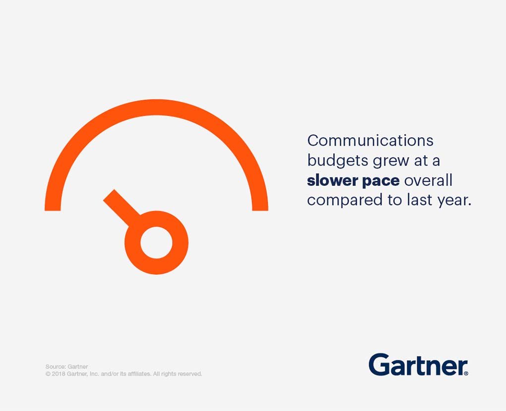 Communications budgets grew at a slower pace overall compared to last year.