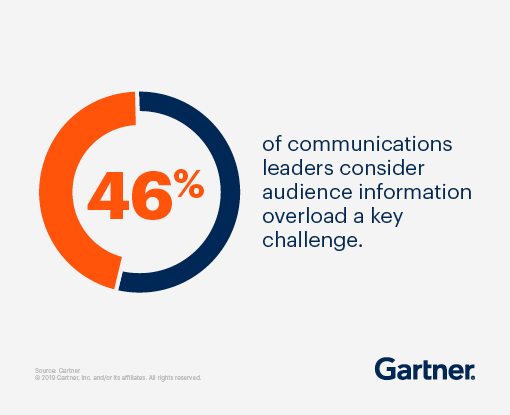 46% of communications leaders consider audience information overload a key challenge