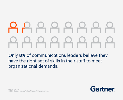 Only 8% of communications leaders believe they have the right set of skills on their staff to meet organizational demands.