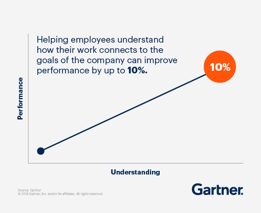 Helping employees understand how their work connects to the goals of the company can improve performance by up to 10%.