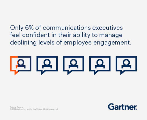 Only 6% of communications executives feel confident in their ability to manage declining levels of employee engagement.