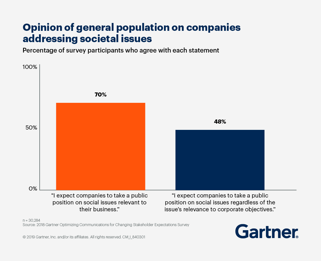 Opinion of general poulation on companies addressing societal issues. 70% agree they expect companies to take a public position on social issues relevant to their business, and 48% agree they expect companies to take a public position on social issues regardless of the issue's relevance to corporate objectives.