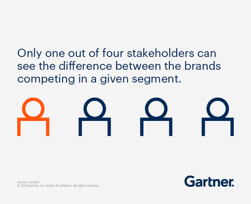 Only one out of four stakeholders can see the difference between the brands competing in a given segment