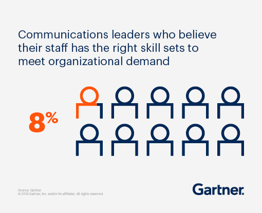 8% of communications leaders believe their staff has the right skill sets to meet organizational demand