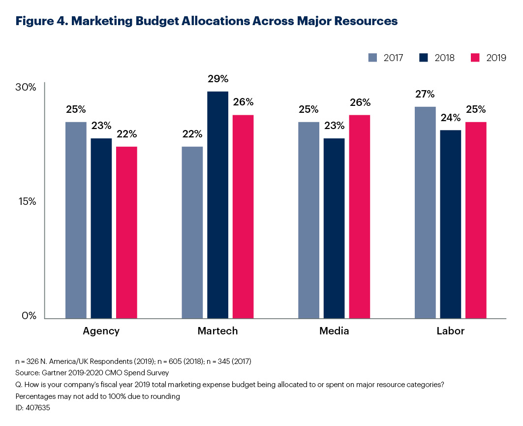 Marketing Budget Allocations Across Major Resources from the Gartner annual CMO Spend Survey 2019-2020